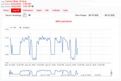 iProTAACS Chart Data Capture From  AC Current Meter Sensor