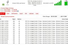 Full Screenshot AC Current Meter In iProTAACS Dashboard